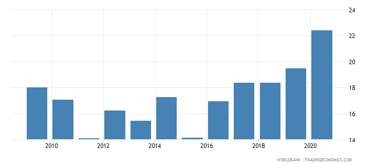 south africa claims on central government etc percent gdp wb data