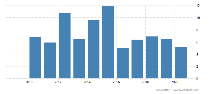 south africa claims on other sectors of the domestic economy annual growth as percent of broad money wb data