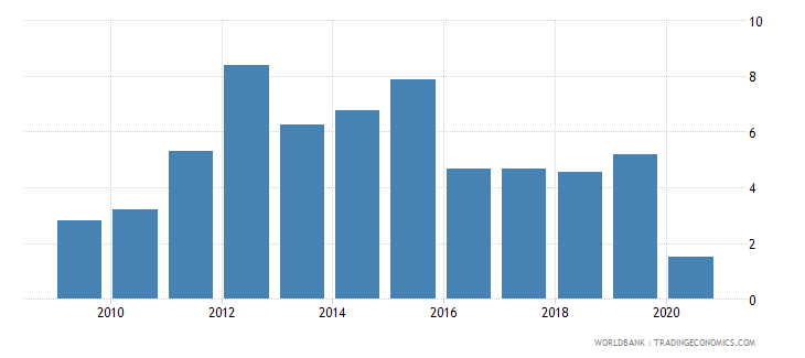 south africa claims on private sector annual growth as percent of broad money wb data