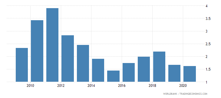south africa coal rents percent of gdp wb data