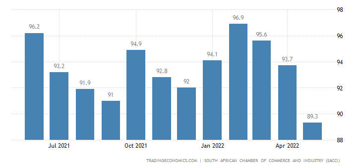 South Africa SACCI Business Confidence Index
