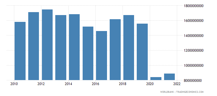 south africa commercial service exports us dollar wb data