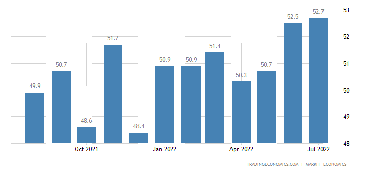 South Africa Standard Bank PMI