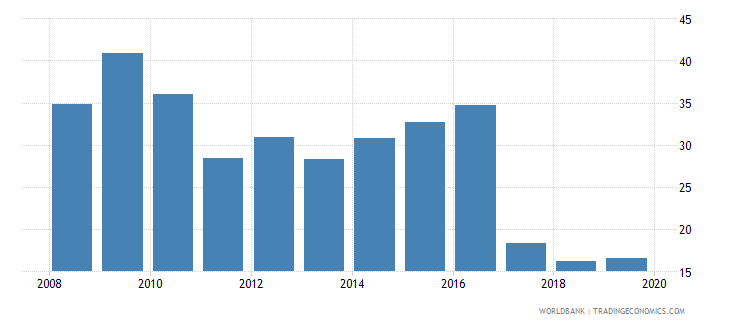 south africa consolidated foreign claims of bis reporting banks to gdp percent wb data