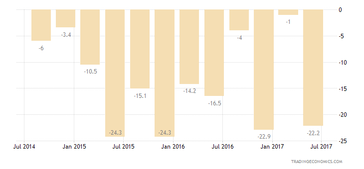 South Africa Consumer Confidence Economic Expectations