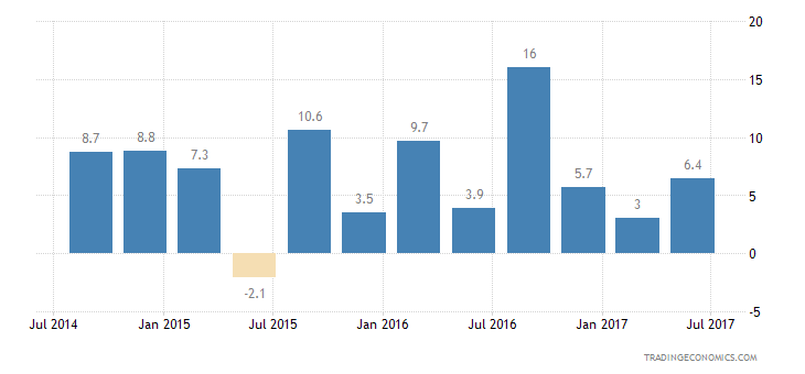 South Africa Consumer Confidence Financial Expectations