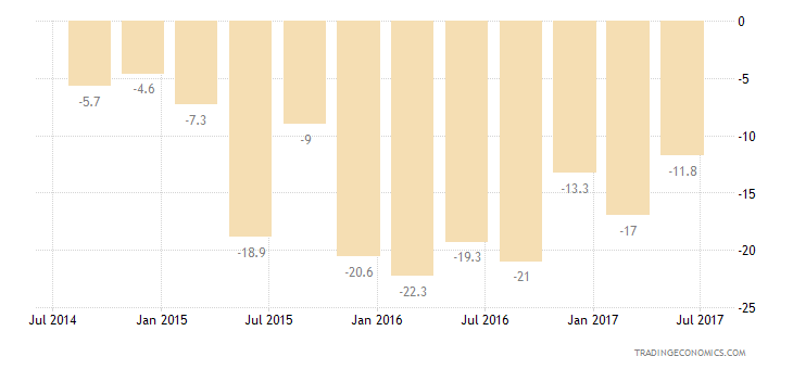 South Africa Consumer Confidence Major Purchases Expectations