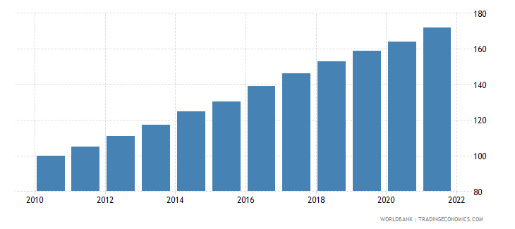 south africa consumer price index 2005  100 wb data