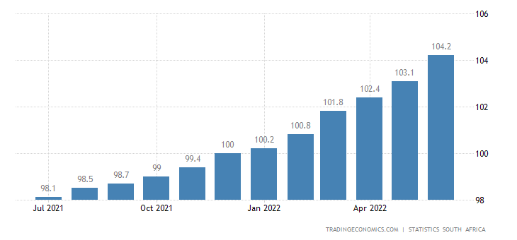 South Africa Consumer Price Index (CPI)