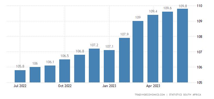 South Africa Consumer Price Index (CPI)