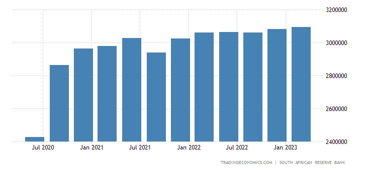 South Africa Consumer Spending