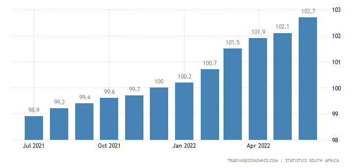 South Africa Core Consumer Prices