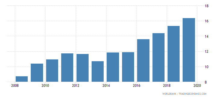 south africa credit to government and state owned enterprises to gdp percent wb data