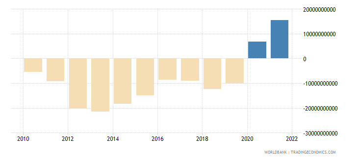 south africa current account balance bop us dollar wb data
