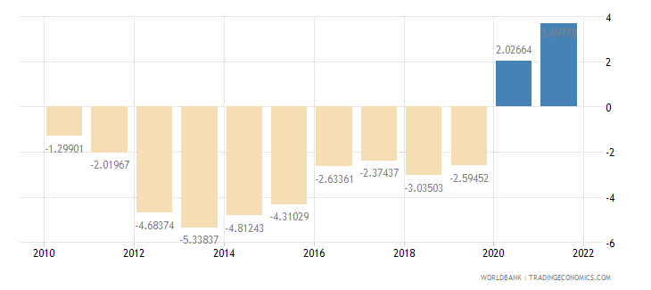 south africa current account balance percent of gdp wb data