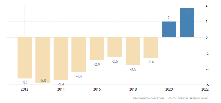 South Africa Current Account to GDP