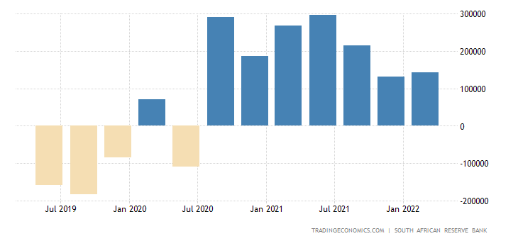 South Africa Current Account