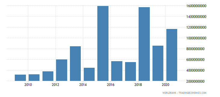 south africa debt service on external debt public and publicly guaranteed ppg tds us dollar wb data