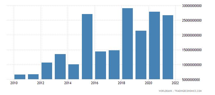 south africa debt service on external debt total tds us dollar wb data