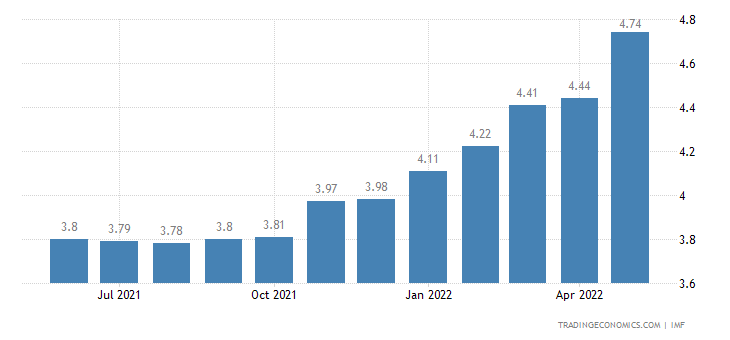 Deposit Interest Rate in South Africa