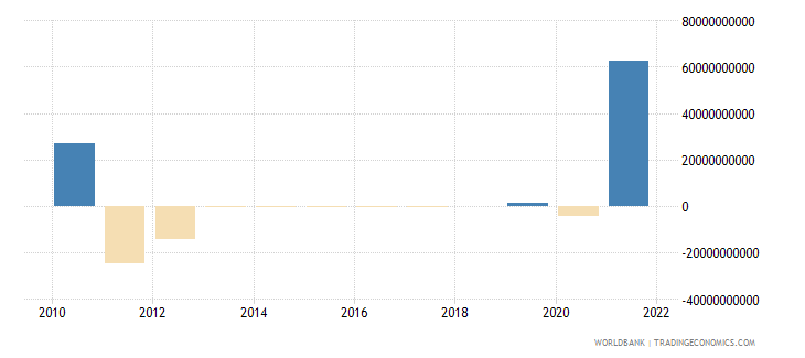 south africa discrepancy in expenditure estimate of gdp current lcu wb data