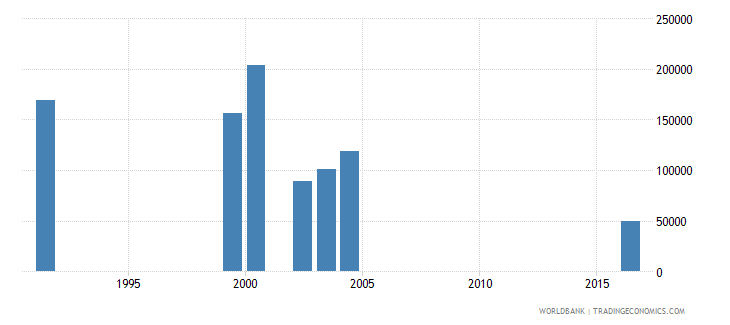 south africa early school leavers from primary education female number wb data