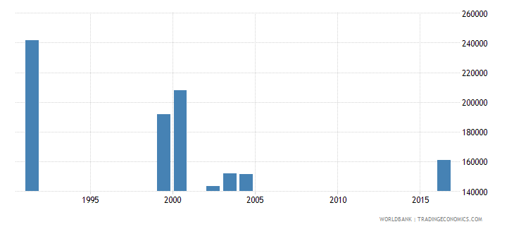 south africa early school leavers from primary education male number wb data