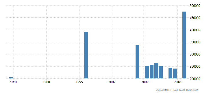 south africa elderly illiterate population 65 years male number wb data