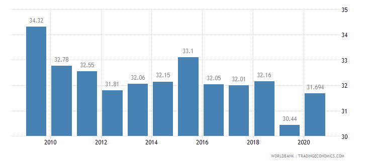 south africa employees industry male percent of male employment wb data