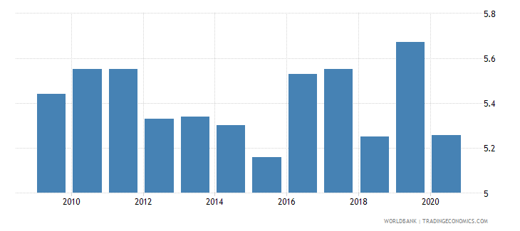 south africa employers total percent of employment wb data