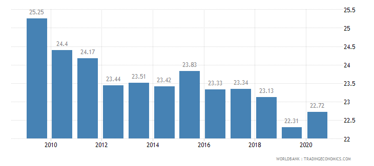 south africa employment in industry percent of total employment wb data