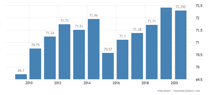 south africa employment in services percent of total employment wb data