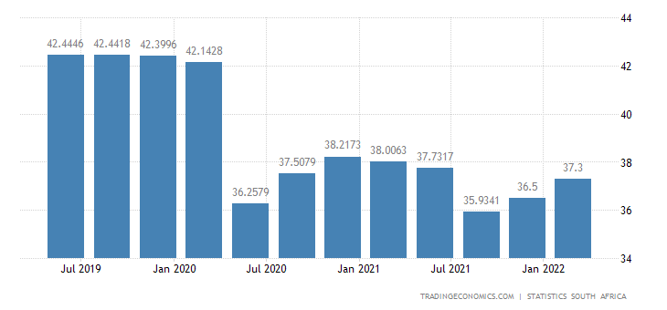 South Africa Employment Rate
