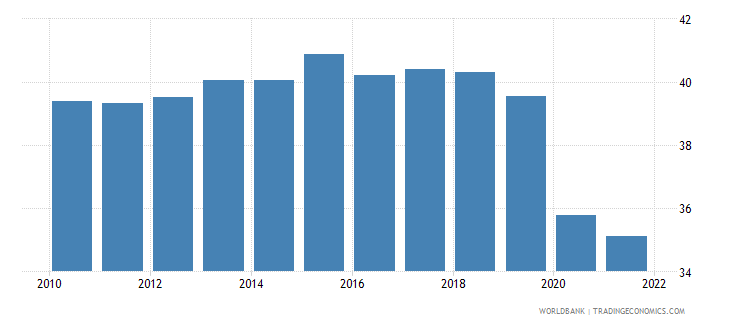 south africa employment to population ratio 15 plus  total percent wb data