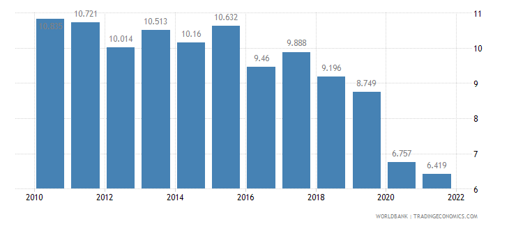 south africa employment to population ratio ages 15 24 female percent wb data