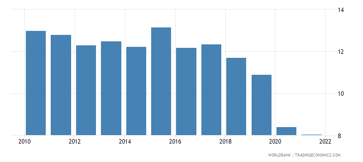 south africa employment to population ratio ages 15 24 total percent wb data
