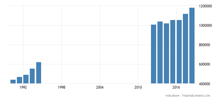 south africa enrolment in tertiary education all programmes both sexes number wb data