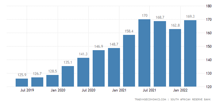 South Africa Export Prices
