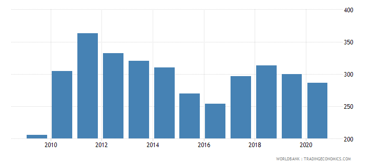 south africa export value index 2000  100 wb data