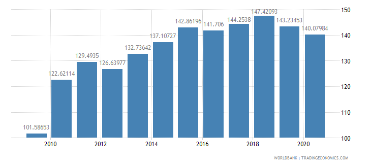 south africa export volume index 2000  100 wb data