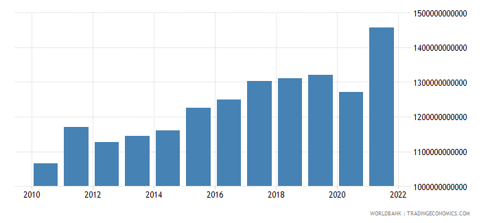south africa exports as a capacity to import constant lcu wb data