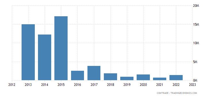 south africa exports azerbaijan