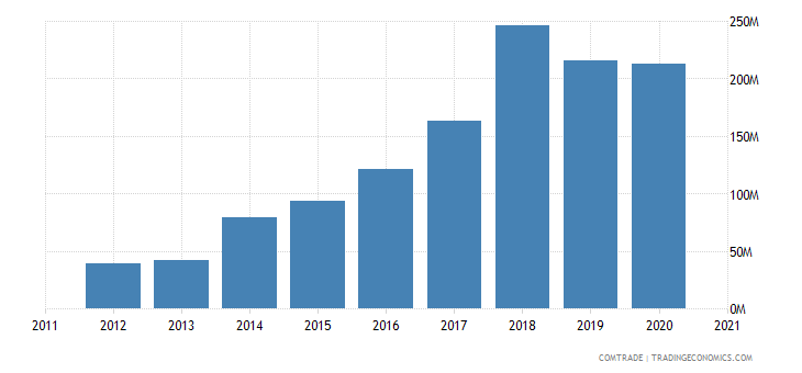 south africa exports bangladesh