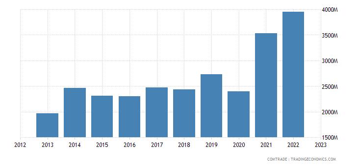 south africa exports belgium