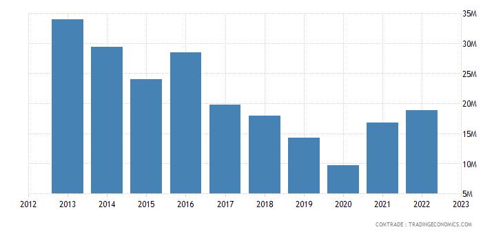south africa exports benin