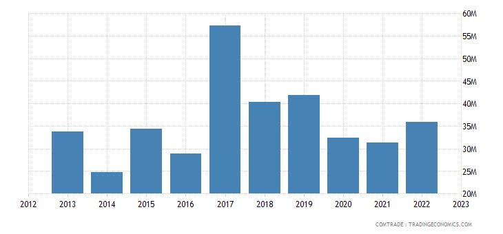 south africa exports burkina faso