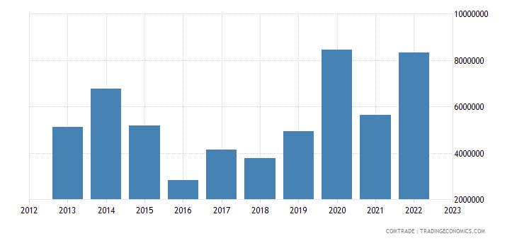south africa exports burundi