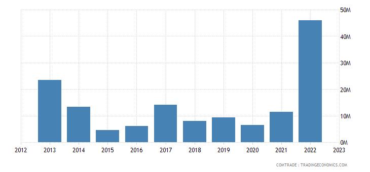 south africa exports croatia