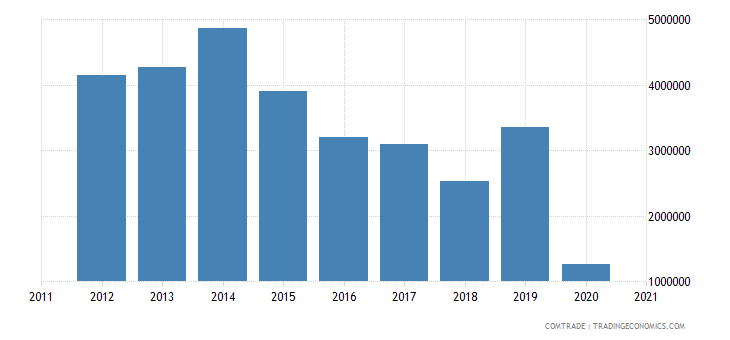 south africa exports curacao