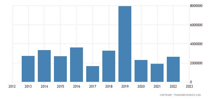south africa exports fiji